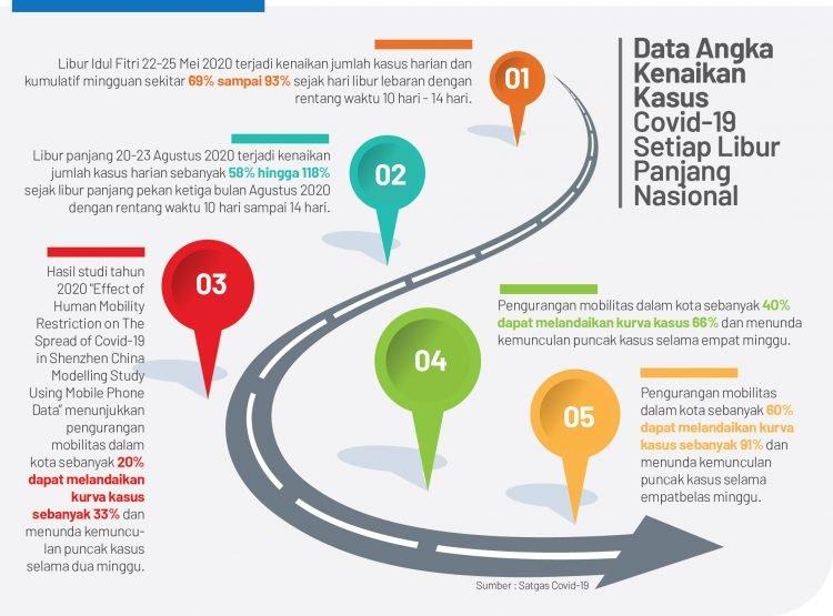 Grafis Kasus Covid-19 setiap libur panjang nasional 2020